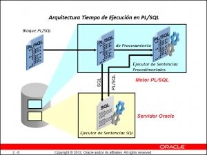 Introducción a PL/SQL