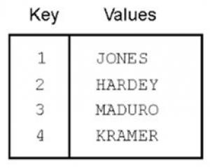 Tipos de Datos Compuestos